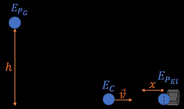 Figura 1. Conversão das formas de energia mecânica.