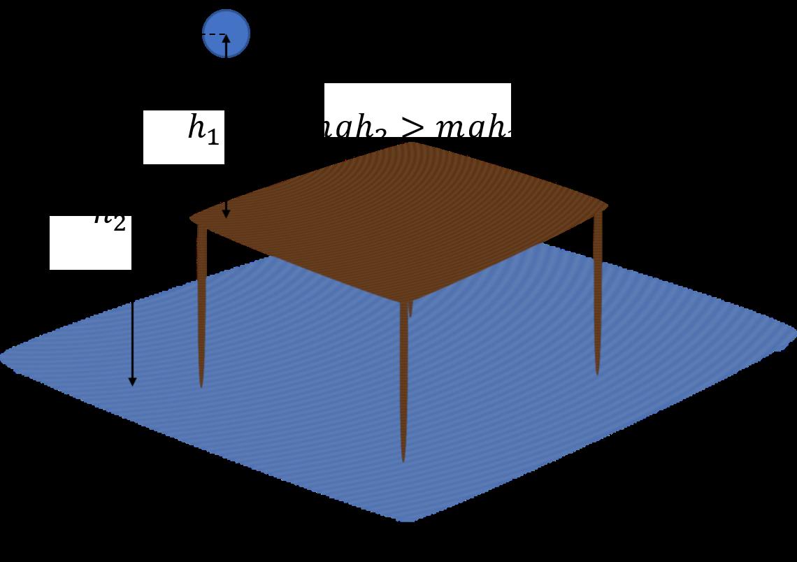 Figura 3. Relação entre as energias potenciais de um corpo tendo em consideração dois referenciais distintos.