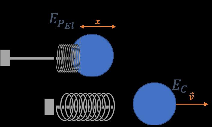 Figura 4. Esquematização do PinBall.