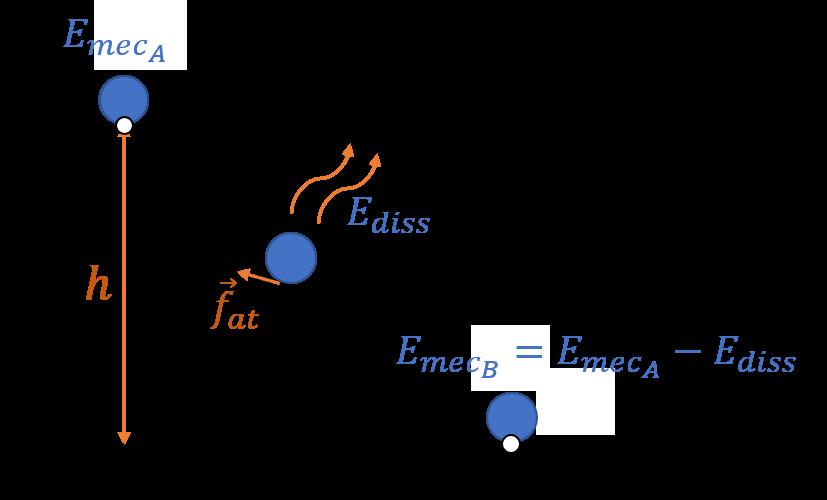 Figura 5. Esquema representado na Fig. 1 sob ação da força de atrito.