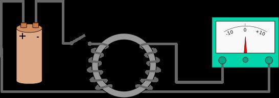 Figura 1. Sobre o eletromagnetismo.