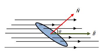 Figura 5. Relação matemática do fluxo magnético.