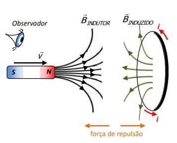 Figura 7. Movimento relativo entre ímã e espira circular (força de repulsão).