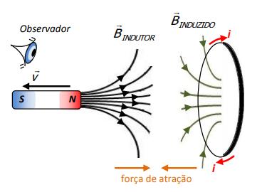 Figura 8. Movimento relativo entre ímã e espira circular (força de atração).