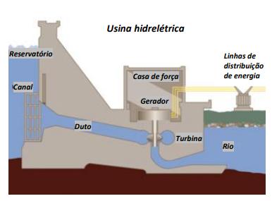 Figura 9. Usina hidrelétrica e a geração de energia elétrica.