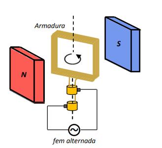 Figura 10. Alternador.