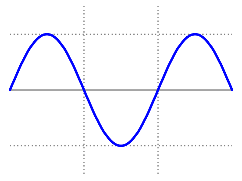 Figura 03. Corrente elétrica alternada.