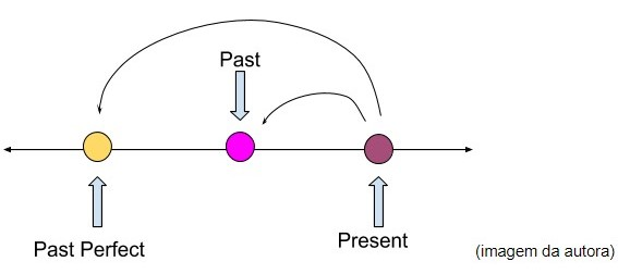 Simple Past - Exemplo