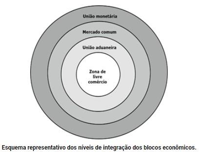 Esquema representativo dos níveis de integração dos blocos econômicos.